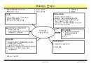 식별및 추적성 관리(품질경영 프로세스)