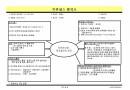 제조설비의 관리(품질경영 프로세스)