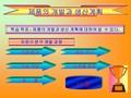 제품의 개발과 생산계획제조기술
