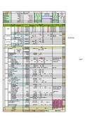 경상남도 김해시 7블럭 주상복합신축공사 수지분석표