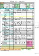 서울특별시광진구 오피스텔신축공사 수지분석표