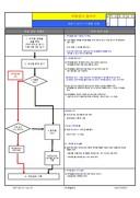자동검사 절차서(공정시반드시 이행할 내용)