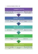 영어학개론 기본원리