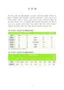 상추주산지, 재배 및 생산 현황, 수출입 동향