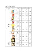 쌀 가공식품류 시장조사