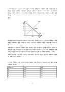 수요와 공급 시장균형 연습문제 및 풀이(방통대 경제학원론)