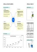 국내 유기농시장 분석