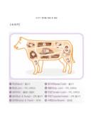 쇠고기 부위별 명칭 및 용도