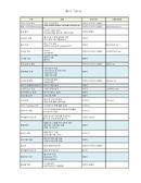 사이트 개발 Work Table