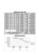 사무자동화산업기사 기출문제(10회)