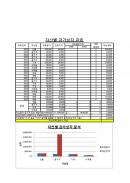 사무자동화산업기사 기출문제(2회)
