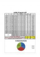 사무자동화산업기사 모의고서(5회)