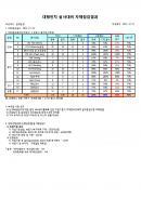 QPA점검결과표