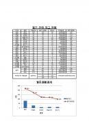 사무자동화산업기사 기출문제(8회)