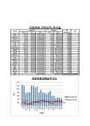 사무자동화산업기사 기출문제(7회)