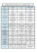 광원별 비교자료(무전극램프 vs LED vs 메탈할라이드 램프)