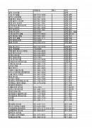 교육기관 및 연수원정보 총괄매뉴얼